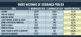 Brasil permanece registrando queda na criminalidade em 2019